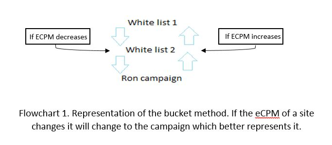 Whitelist FLowchart