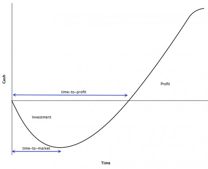 график инвестирования кампании