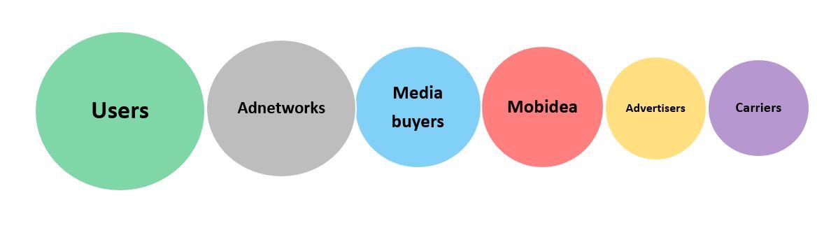 mobile marketing ecosystem