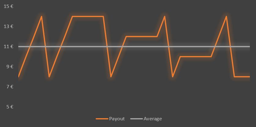 Payout vs Performance (3)