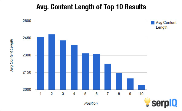 content lenght in seo