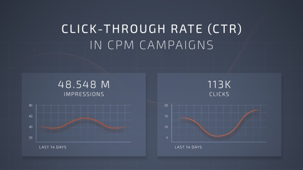 ctr in cpm campaigns