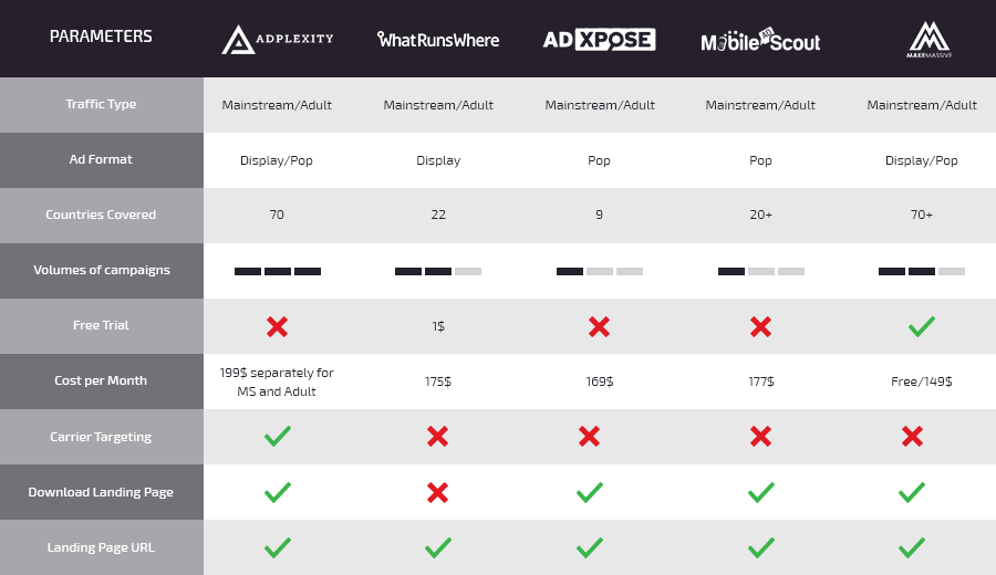mobile ad spy tools comparison
