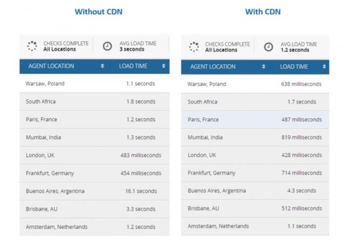 cdn comparison