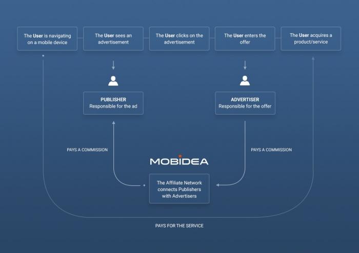 mobidea graph