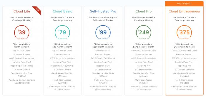 Best Affiliate Tracking Softwares and Platforms in 2019 + Bonus