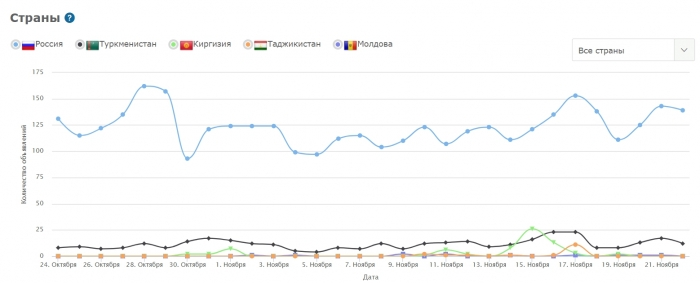 статистика по странам admobispy