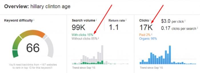 keyword clicks