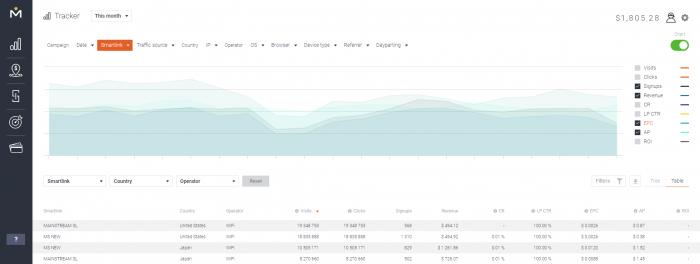 mobidea-tracker-stats-chart