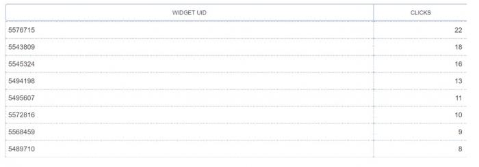 stats per widget MGID