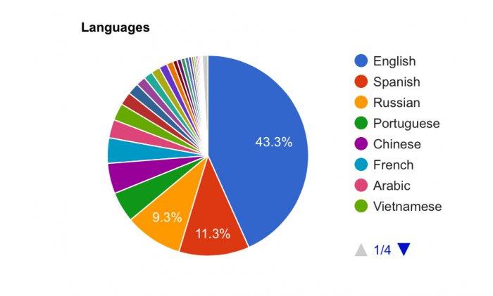 a ads languages