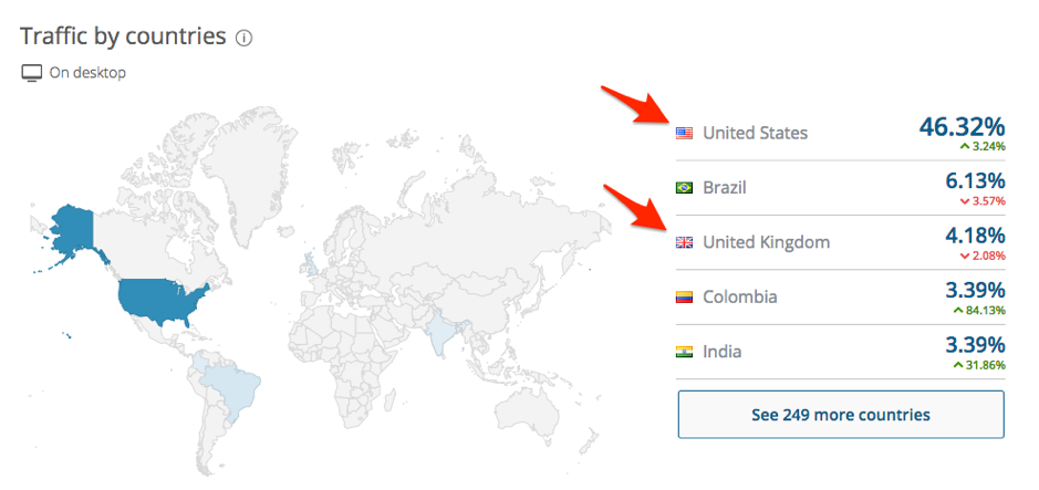 revcontent traffic by countries
