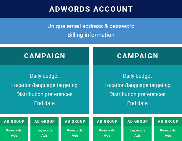 Google AdWords: Getting Started – Make Your Mark