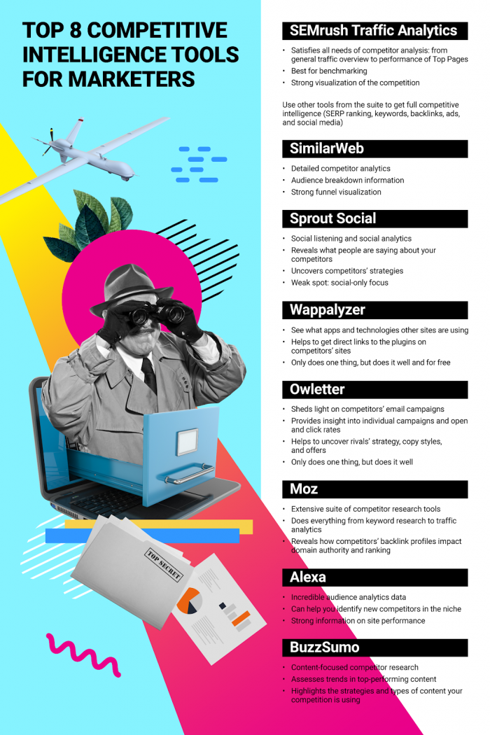 competitive intelligence tools infographic