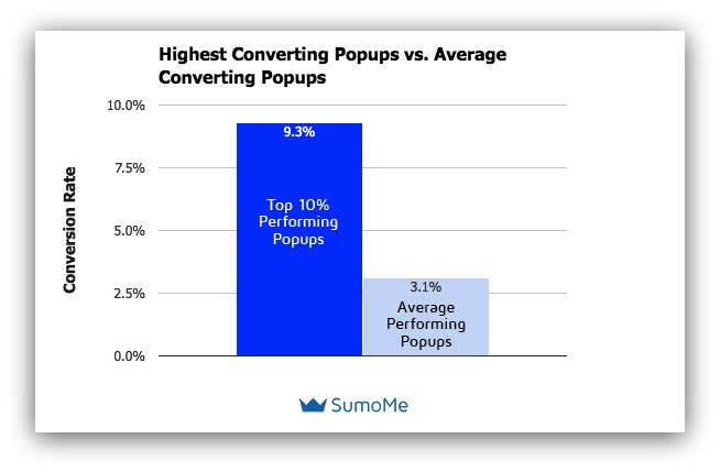highest converting popups vs average converting popups